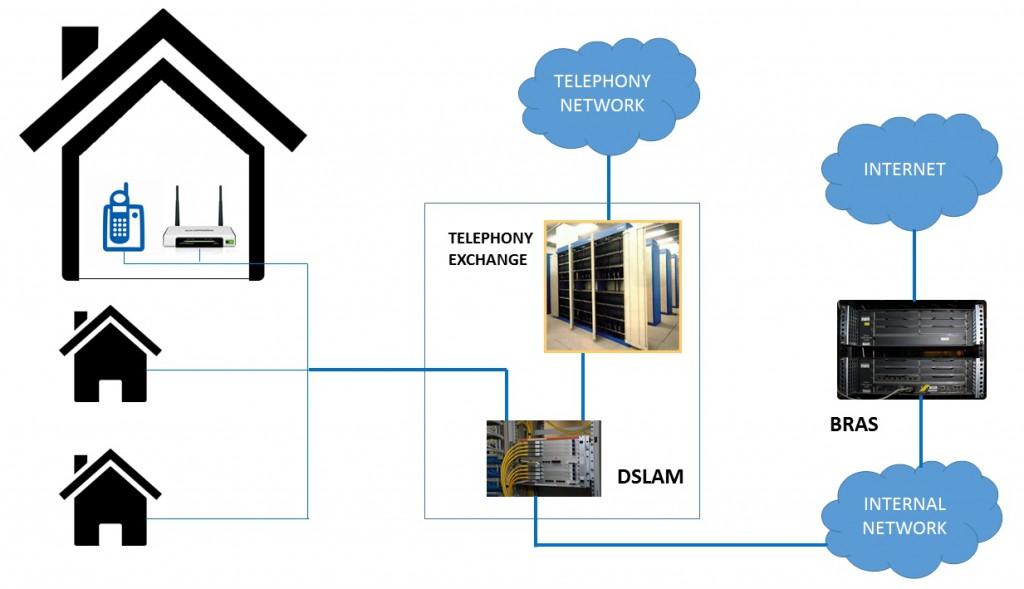 Adsl Network Schema