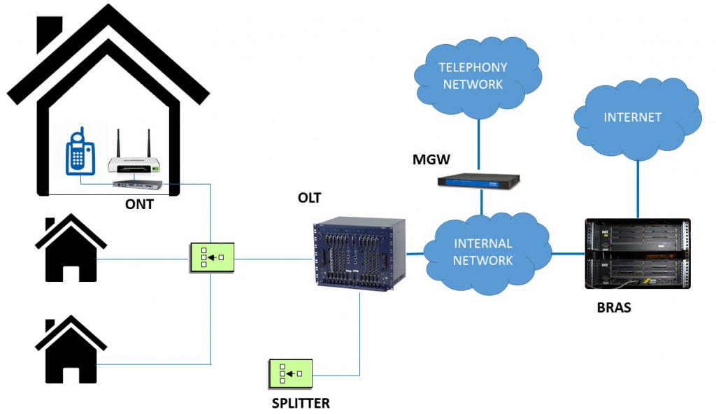 Basics of fix networks technology issues today for Architecture ftth