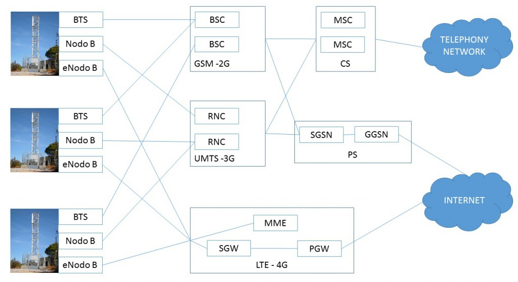 4g network architecture related keywords suggestions for for Architecture 4g lte