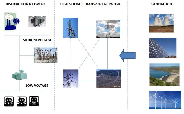 Electricity Network Architecture